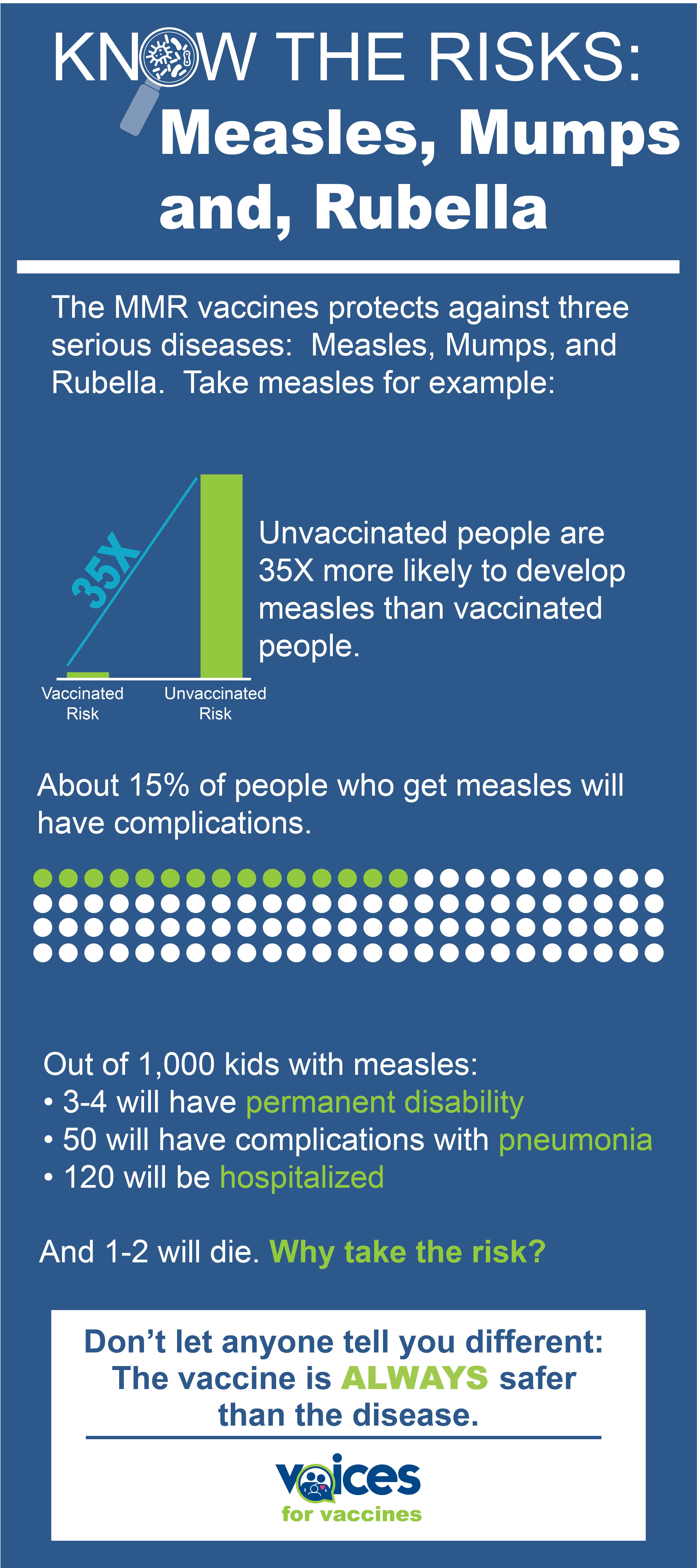 MMR protects against serious diseases. Take measles for example: Out of 1,000 people infected: 1-2 will die 3-4 will have permanent disability 50 will have complications with pneumonia 120 will be hospitalized Measles is HIGHLY contagious – 9 out of 10 non-vaccinated people exposed to measles will get sick. Unvaccinated people are 35X more likely to develop measles than vaccinated people. About 15% of people who get measles will have complications. Why take the risk?
